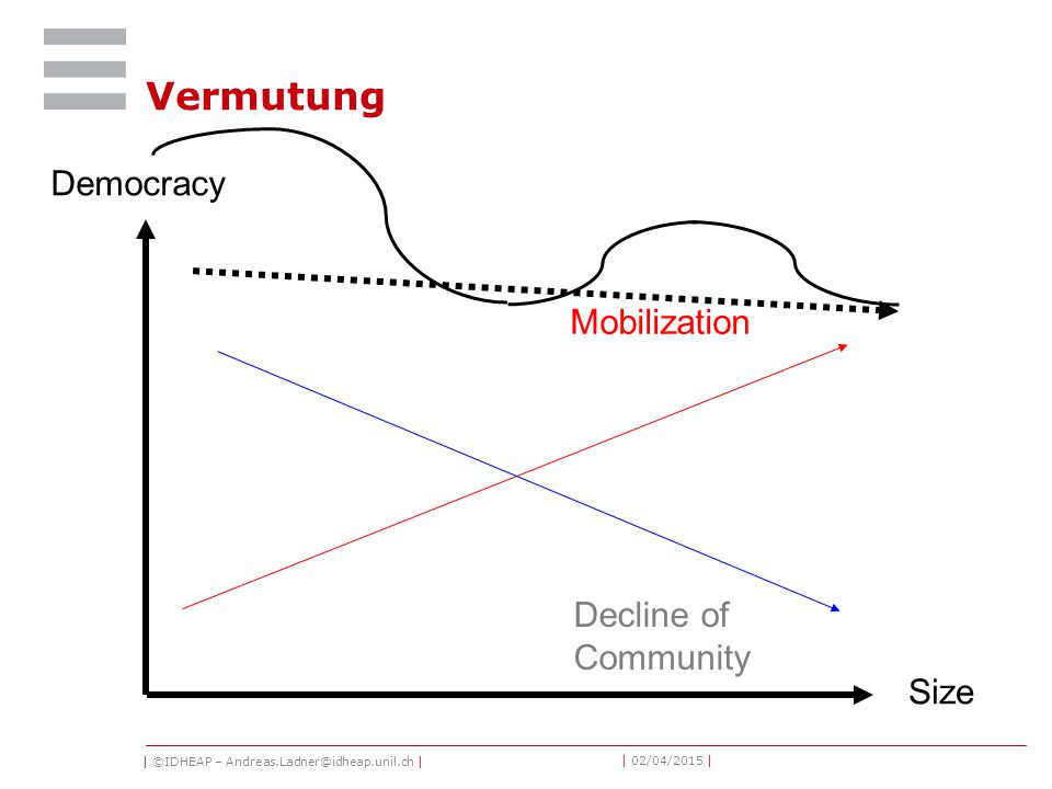 | ©IDHEAP – Andreas.Ladner@idheap.unil.ch | | 02/04/2015 | Vermutung Size Democracy Decline of Community Mobilization