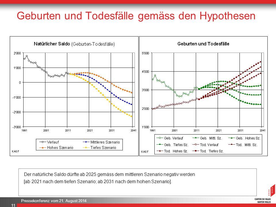 Pressekonferenz vom 21. August 2014 Geburten und Todesfälle gemäss den Hypothesen 11 Der natürliche Saldo dürfte ab 2025 gemäss dem mittleren Szenario