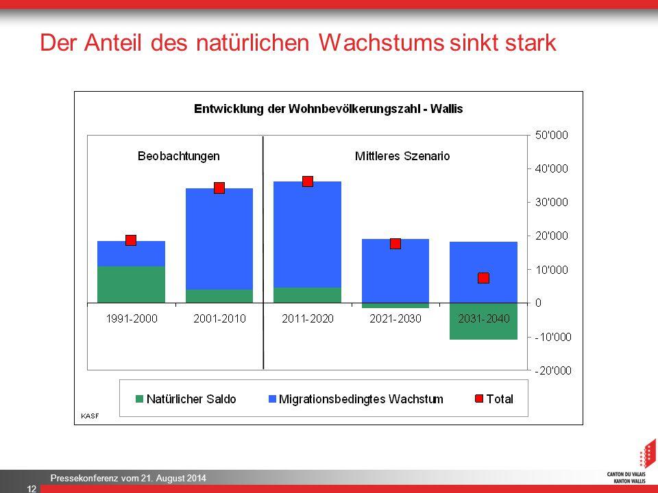 Pressekonferenz vom 21. August 2014 Der Anteil des natürlichen Wachstums sinkt stark 12