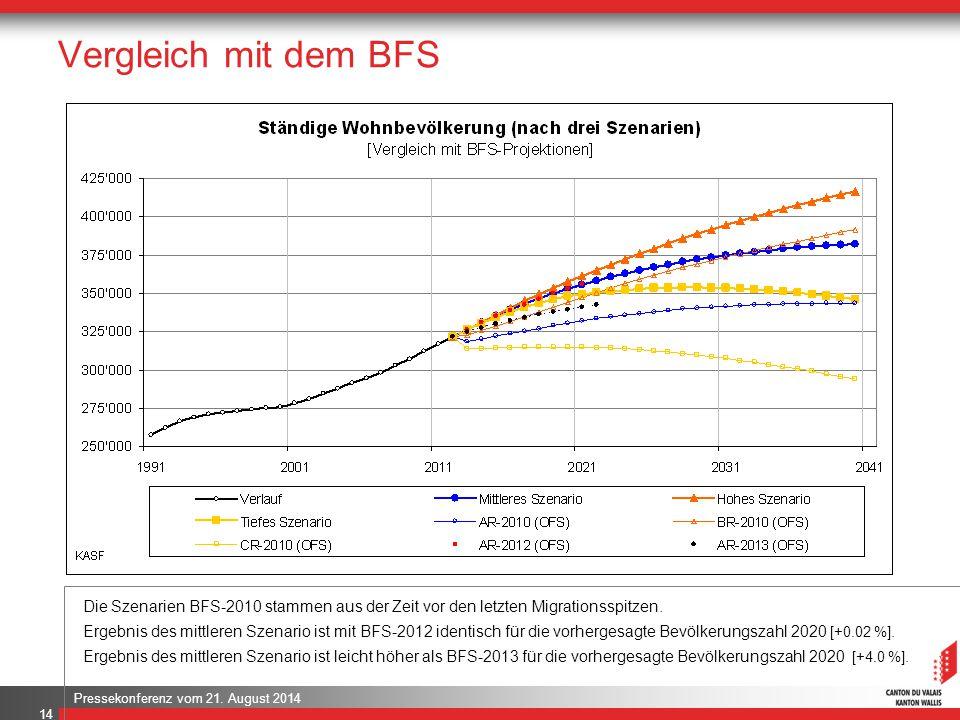 Pressekonferenz vom 21. August 2014 Vergleich mit dem BFS.. 14 Die Szenarien BFS-2010 stammen aus der Zeit vor den letzten Migrationsspitzen. Ergebnis