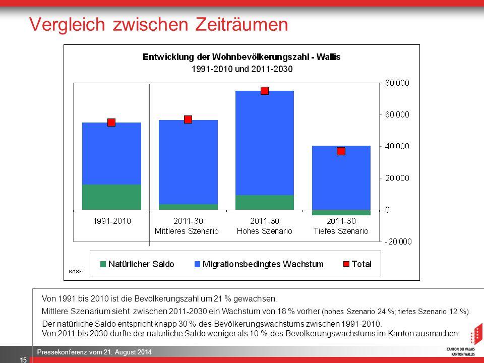 Pressekonferenz vom 21. August 2014 Vergleich zwischen Zeiträumen 15 Von 1991 bis 2010 ist die Bevölkerungszahl um 21 % gewachsen. Mittlere Szenarium