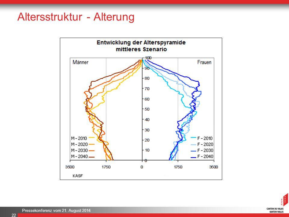 Pressekonferenz vom 21. August 2014 Altersstruktur - Alterung 22