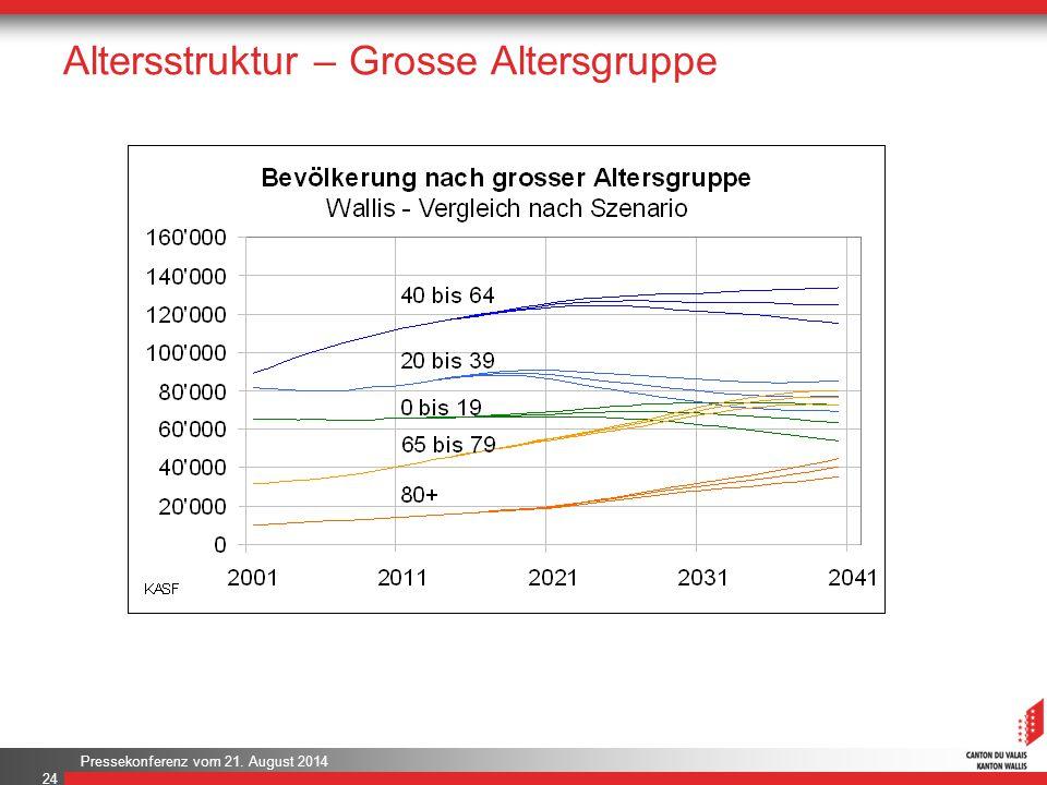 Pressekonferenz vom 21. August 2014 Altersstruktur – Grosse Altersgruppe 24