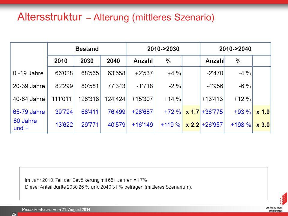 Pressekonferenz vom 21. August 2014 Altersstruktur – Alterung (mittleres Szenario) 26 Im Jahr 2010: Teil der Bevölkerung mit 65+ Jahren = 17% Dieser A