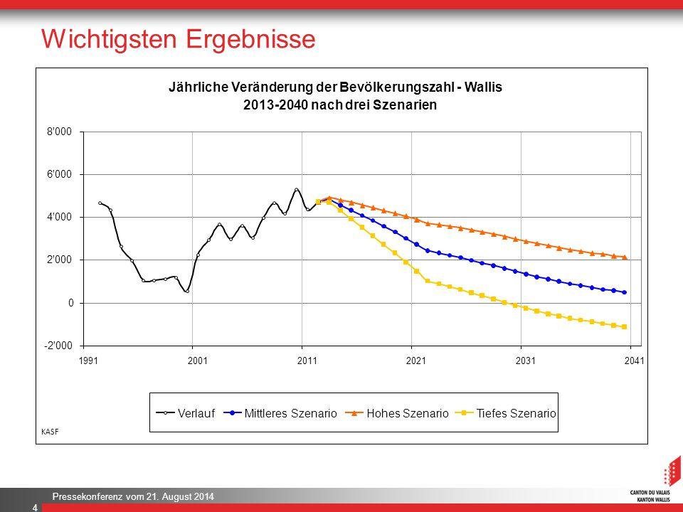Pressekonferenz vom 21. August 2014 Wichtigsten Ergebnisse 4 Jährliche Veränderung der Bevölkerungszahl - Wallis 2013-2040 nach drei Szenarien -2'000