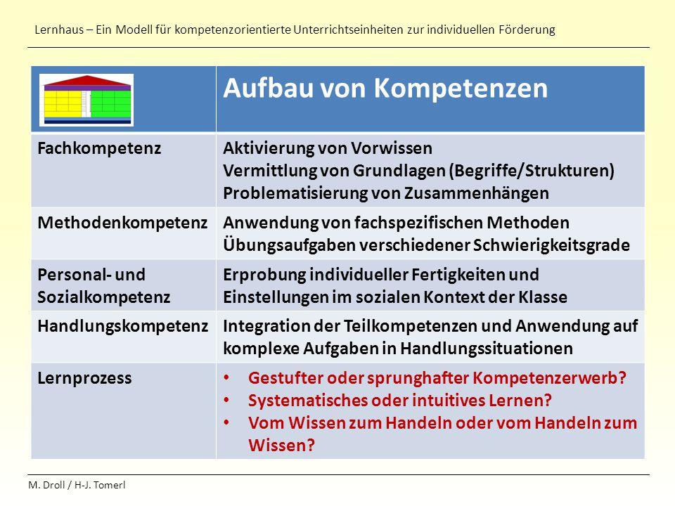 Lernhaus – Ein Modell für kompetenzorientierte Unterrichtseinheiten zur individuellen Förderung M. Droll / H-J. Tomerl + Aufbau von Kompetenzen Fachko
