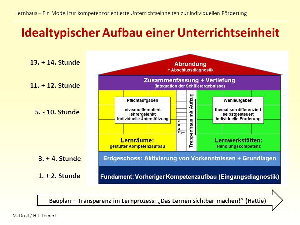 Lernhaus – Ein Modell für kompetenzorientierte Unterrichtseinheiten zur individuellen Förderung M. Droll / H-J. Tomerl Idealtypischer Aufbau einer Unt