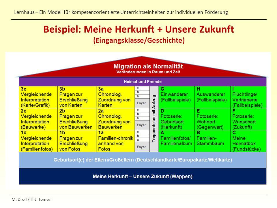 Lernhaus – Ein Modell für kompetenzorientierte Unterrichtseinheiten zur individuellen Förderung M. Droll / H-J. Tomerl Beispiel: Meine Herkunft + Unse