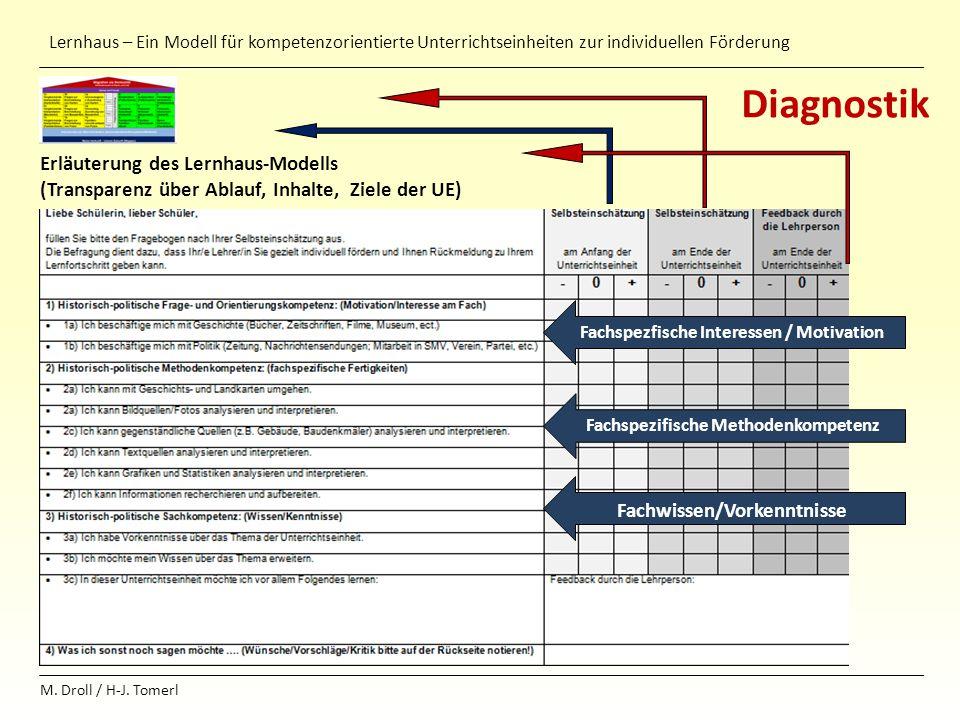 Lernhaus – Ein Modell für kompetenzorientierte Unterrichtseinheiten zur individuellen Förderung M. Droll / H-J. Tomerl Diagnostik Erläuterung des Lern