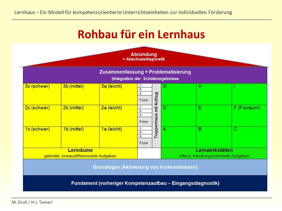 Lernhaus – Ein Modell für kompetenzorientierte Unterrichtseinheiten zur individuellen Förderung M. Droll / H-J. Tomerl Rohbau für ein Lernhaus