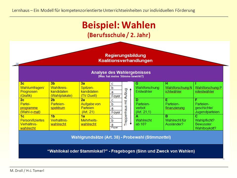Lernhaus – Ein Modell für kompetenzorientierte Unterrichtseinheiten zur individuellen Förderung M. Droll / H-J. Tomerl Beispiel: Wahlen (Berufsschule