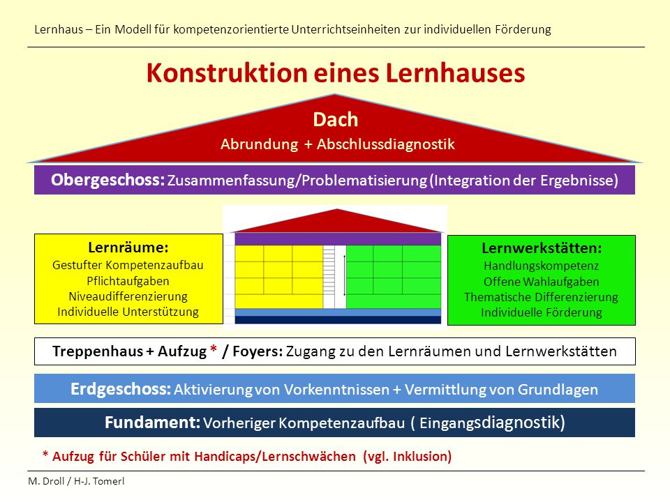 Lernhaus – Ein Modell für kompetenzorientierte Unterrichtseinheiten zur individuellen Förderung M. Droll / H-J. Tomerl Konstruktion eines Lernhauses *