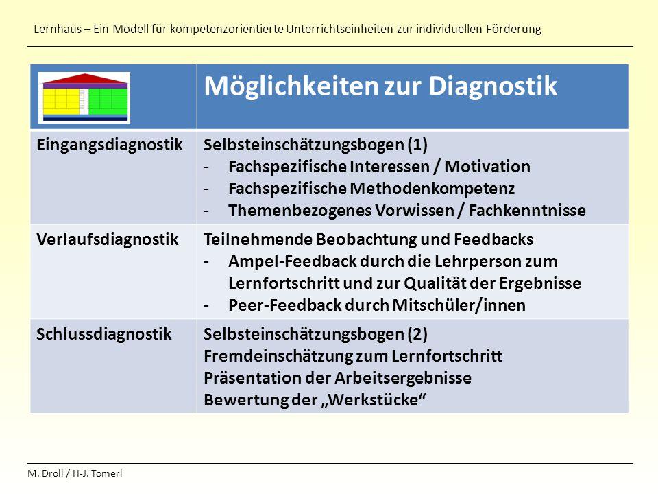 Lernhaus – Ein Modell für kompetenzorientierte Unterrichtseinheiten zur individuellen Förderung M. Droll / H-J. Tomerl + Möglichkeiten zur Diagnostik