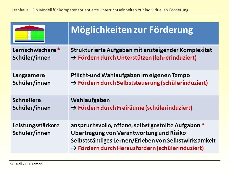 Lernhaus – Ein Modell für kompetenzorientierte Unterrichtseinheiten zur individuellen Förderung M. Droll / H-J. Tomerl Möglichkeiten zur Förderung Ler