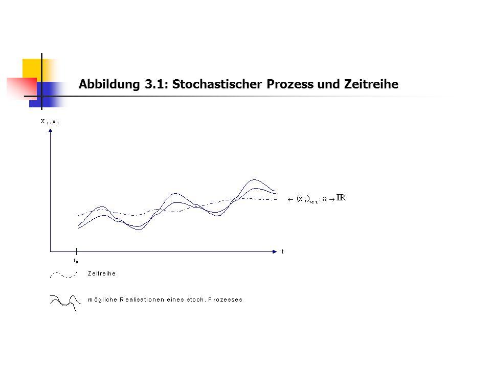 Übersicht 3.1: Stochastischer Prozess und Zufallsvorgänge t festt variabel fest Realisation der Zufallsvariablen Zeitreihe variabel Zufallsvariable (zu einem best.