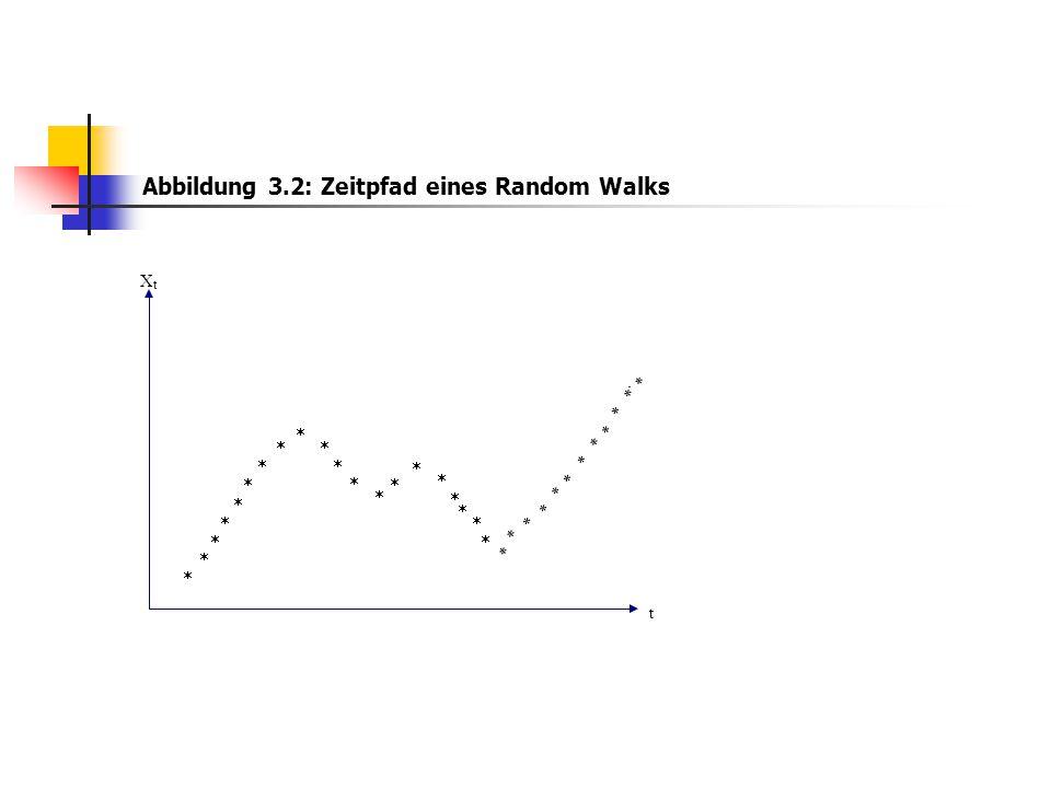 Abbildung 3.2: Zeitpfad eines Random Walks t t X                               