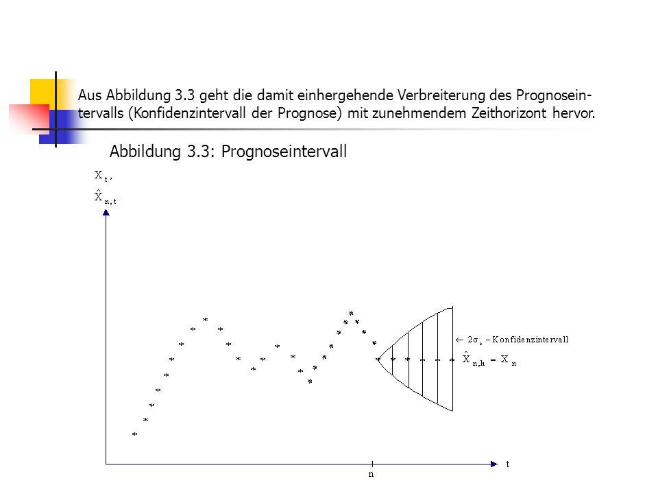 Abbildung 3.3: Prognoseintervall Aus Abbildung 3.3 geht die damit einhergehende Verbreiterung des Prognosein- tervalls (Konfidenzintervall der Prognos