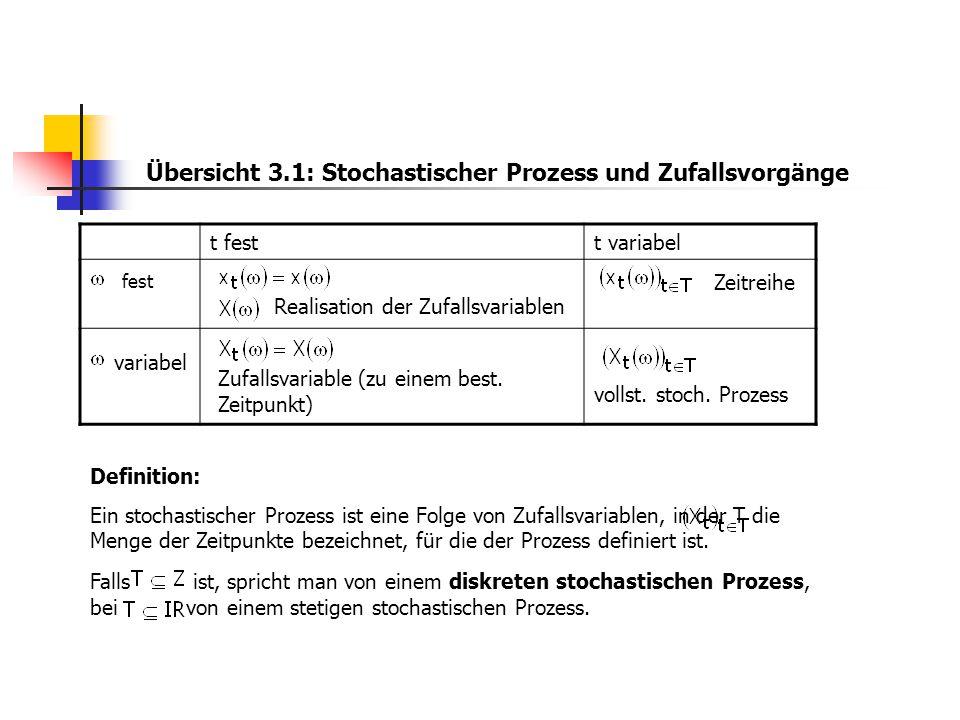 Übersicht 3.1: Stochastischer Prozess und Zufallsvorgänge t festt variabel fest Realisation der Zufallsvariablen Zeitreihe variabel Zufallsvariable (z