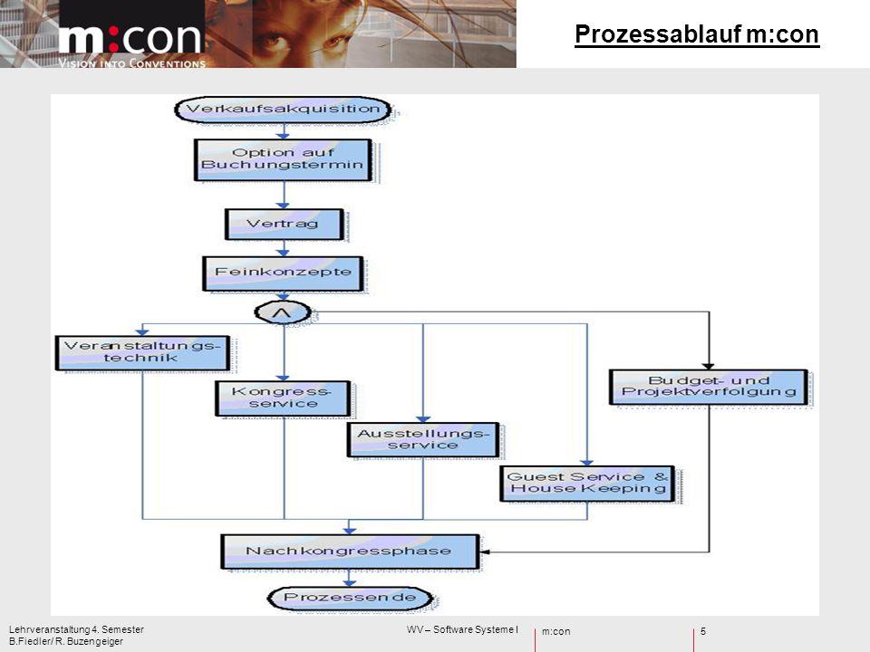 m:con Lehrveranstaltung 4. Semester WV – Software Systeme I B.Fiedler/ R. Buzengeiger 5 Prozessablauf m:con