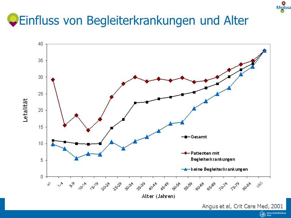 Einfluss von Begleiterkrankungen und Alter Angus et al, Crit Care Med, 2001