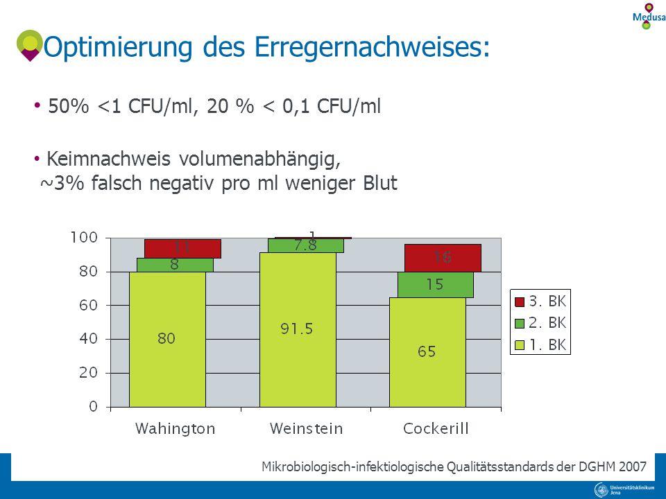Optimierung des Erregernachweises: 50% <1 CFU/ml, 20 % < 0,1 CFU/ml Keimnachweis volumenabhängig, ~3% falsch negativ pro ml weniger Blut Mikrobiologis