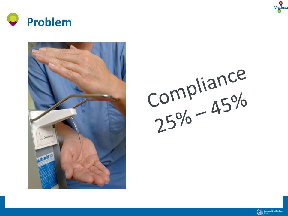 Compliance 25% – 45% Problem