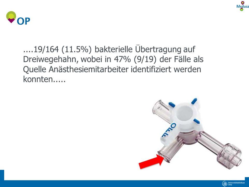 ....19/164 (11.5%) bakterielle Übertragung auf Dreiwegehahn, wobei in 47% (9/19) der Fälle als Quelle Anästhesiemitarbeiter identifiziert werden konnt