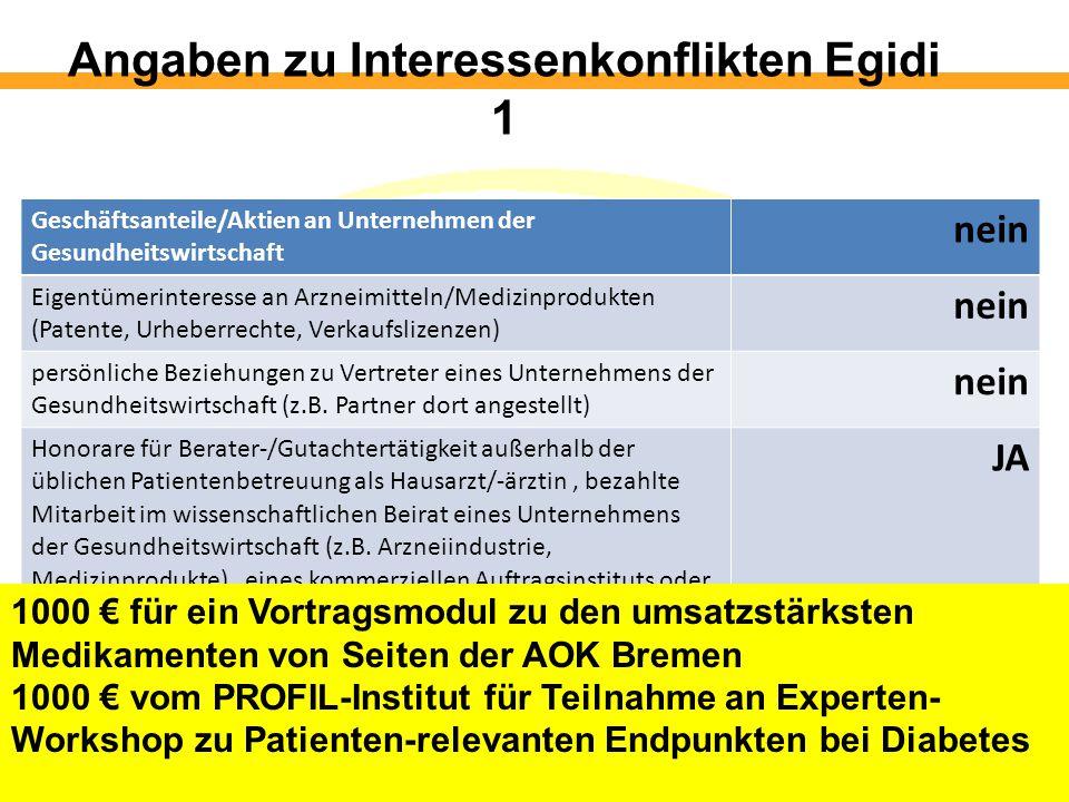Angaben zu Interessenkonflikten Egidi 1 Geschäftsanteile/Aktien an Unternehmen der Gesundheitswirtschaft nein Eigentümerinteresse an Arzneimitteln/Medizinprodukten (Patente, Urheberrechte, Verkaufslizenzen) nein persönliche Beziehungen zu Vertreter eines Unternehmens der Gesundheitswirtschaft (z.B.