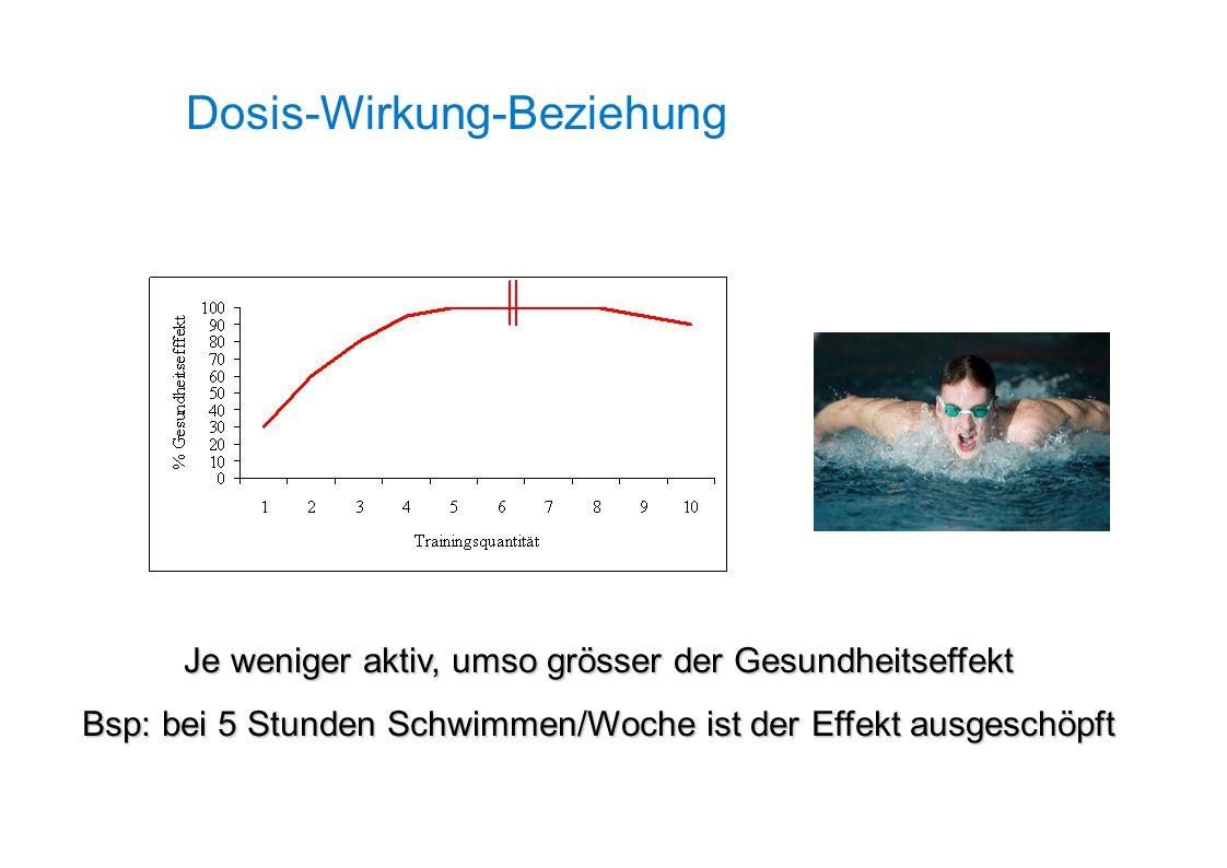 Je weniger aktiv, umso grösser der Gesundheitseffekt Bsp: bei 5 Stunden Schwimmen/Woche ist der Effekt ausgeschöpft Dosis-Wirkung-Beziehung