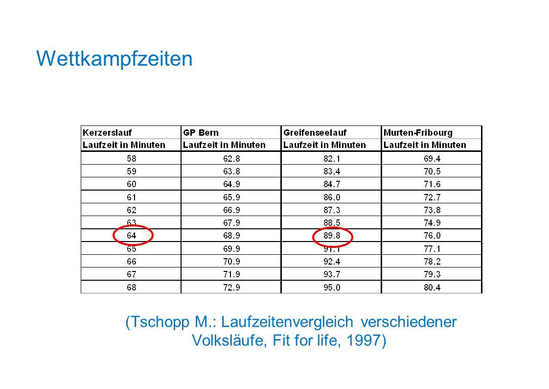 (Tschopp M.: Laufzeitenvergleich verschiedener Volksläufe, Fit for life, 1997) Wettkampfzeiten
