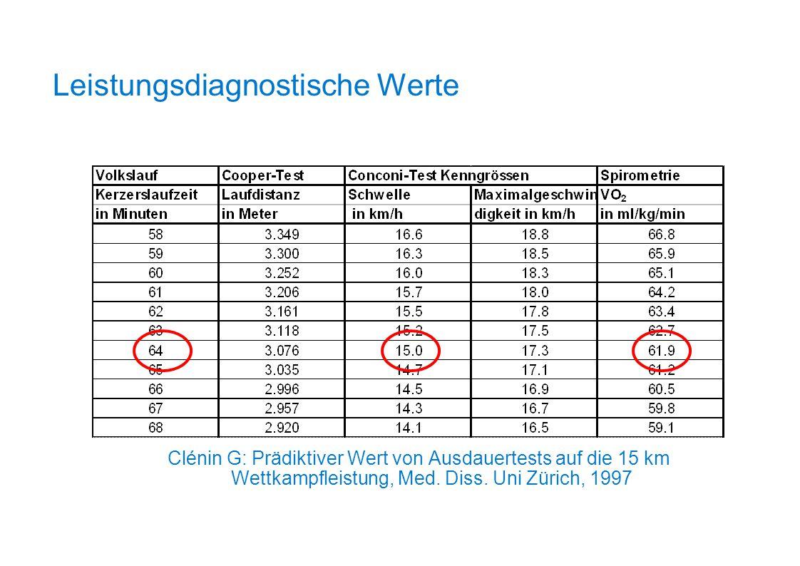 Clénin G: Prädiktiver Wert von Ausdauertests auf die 15 km Wettkampfleistung, Med. Diss. Uni Zürich, 1997 Leistungsdiagnostische Werte