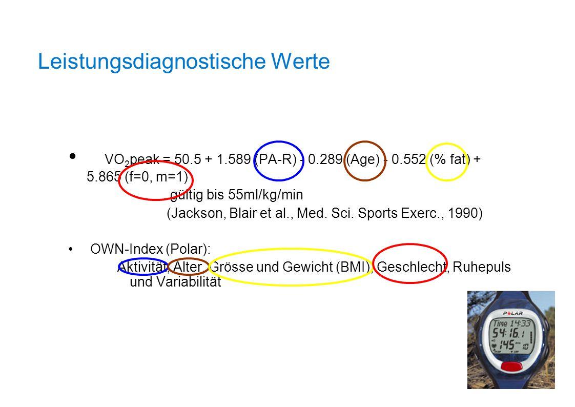 VO 2 peak = 50.5 + 1.589 (PA-R) - 0.289 (Age) - 0.552 (% fat) + 5.865 (f=0, m=1) gültig bis 55ml/kg/min (Jackson, Blair et al., Med. Sci. Sports Exerc