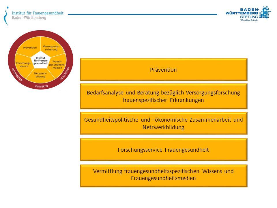 Forschungsservice Frauengesundheit Prävention Gesundheitspolitische und –ökonomische Zusammenarbeit und Netzwerkbildung Bedarfsanalyse und Beratung bezüglich Versorgungsforschung frauenspezifischer Erkrankungen Vermittlung frauengesundheitsspezifischen Wissens und Frauengesundheitsmedien