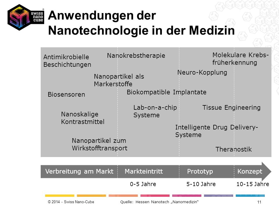 """© 2014 - Swiss Nano-Cube Verbreitung am Markt Markteintritt Prototyp Konzept Antimikrobielle Beschichtungen Biosensoren Nanoskalige Kontrastmittel Nanokrebstherapie Neuro-Kopplung Nanopartikel als Markerstoffe Nanopartikel zum Wirkstofftransport Lab-on-a-chip Systeme Biokompatible Implantate Theranostik Tissue Engineering Intelligente Drug Delivery- Systeme Molekulare Krebs- früherkennung Quelle: Hessen Nanotech """"Nanomedizin 0-5 Jahre 5-10 Jahre 10-15 Jahre Anwendungen der Nanotechnologie in der Medizin 11"""