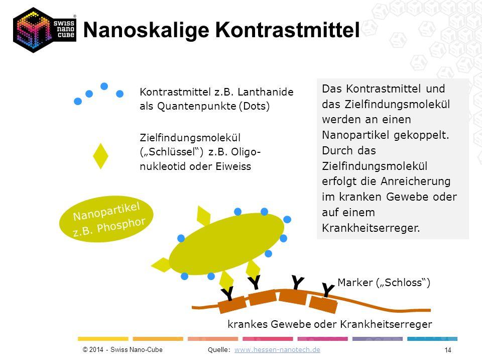 """© 2014 - Swiss Nano-Cube Quelle: www.hessen-nanotech.dewww.hessen-nanotech.de krankes Gewebe oder Krankheitserreger Y Marker (""""Schloss ) Y Y Y Nanopartikel z.B."""