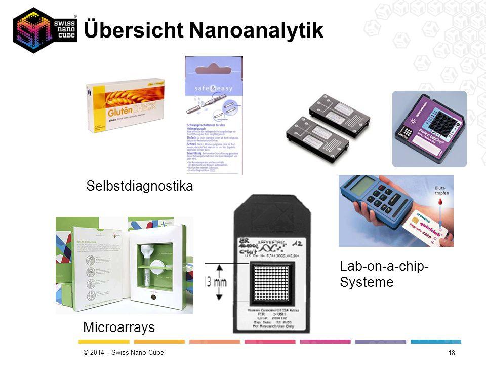 © 2014 - Swiss Nano-Cube Selbstdiagnostika Microarrays Lab-on-a-chip- Systeme Übersicht Nanoanalytik 18