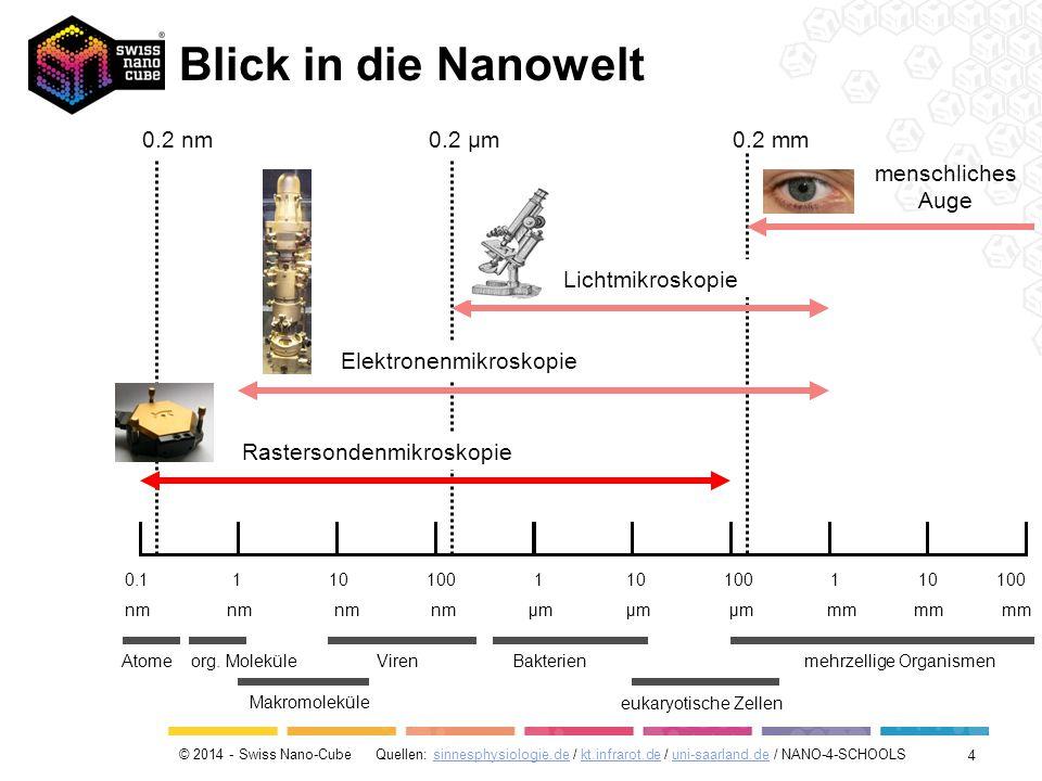© 2014 - Swiss Nano-Cube Quellen: sinnesphysiologie.de / kt.infrarot.de / uni-saarland.de / NANO-4-SCHOOLSsinnesphysiologie.dekt.infrarot.deuni-saarland.de 0.1 1 10 100 1 10 100 1 10 100 nm nm nm nm μm μm μm mm mm mm menschliches Auge Lichtmikroskopie Elektronenmikroskopie Rastersondenmikroskopie mehrzellige Organismen eukaryotische Zellen BakterienVirenorg.
