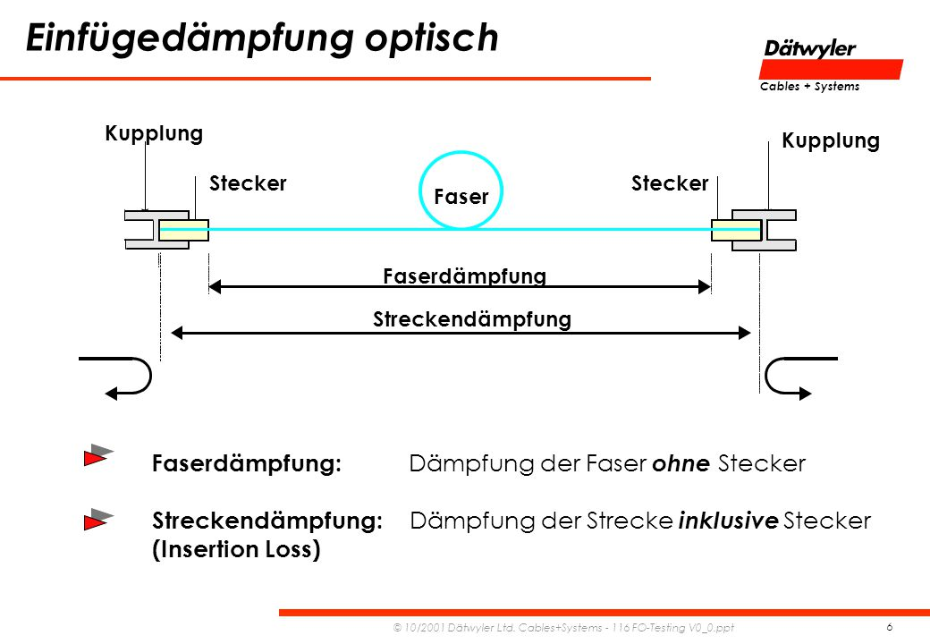 Cables + Systems © 10/2001 Dätwyler Ltd.Cables+Systems - 116 FO-Testing V0_0.ppt 17 1.