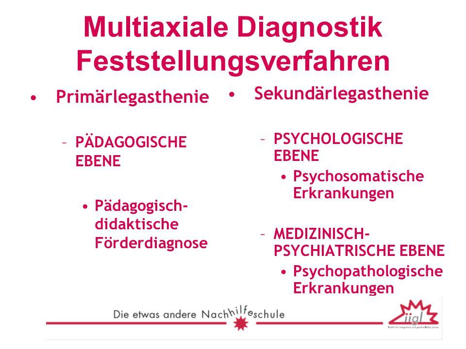 Multiaxiale Diagnostik Feststellungsverfahren Primärlegasthenie –PÄDAGOGISCHE EBENE Pädagogisch- didaktische Förderdiagnose Sekundärlegasthenie –PSYCH