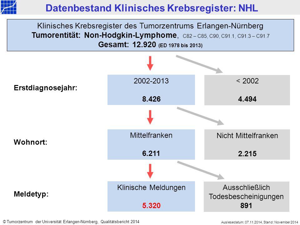 2002-2013 8.426 < 2002 4.494 Mittelfranken 6.211 Nicht Mittelfranken 2.215 Klinisches Krebsregister des Tumorzentrums Erlangen-Nürnberg Tumorentität: