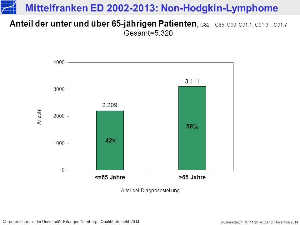 Mittelfranken ED 2002-2013: Non-Hodgkin-Lymphome Auslesedatum: 07.11.2014, Stand: November 2014 © Tumorzentrum der Universität Erlangen-Nürnberg, Qualitätsbericht 2014 Tumortypen, C82 – C85, C90, C91.1, C91.3 – C91.7 Gesamt=5.320 1.473 592 878 221 107 173 54 Follikuläres NHL 11% Sonstiges NHL 3% Plasmozytom/ Multiples Myelom 17% Hochmalignes Lymphom 28% CLL 17% Kutanes Lymphom 6% Immunozytom 2% MALT-Lymphom 5% Haarzellleukämie 1% NHL o.n.A.