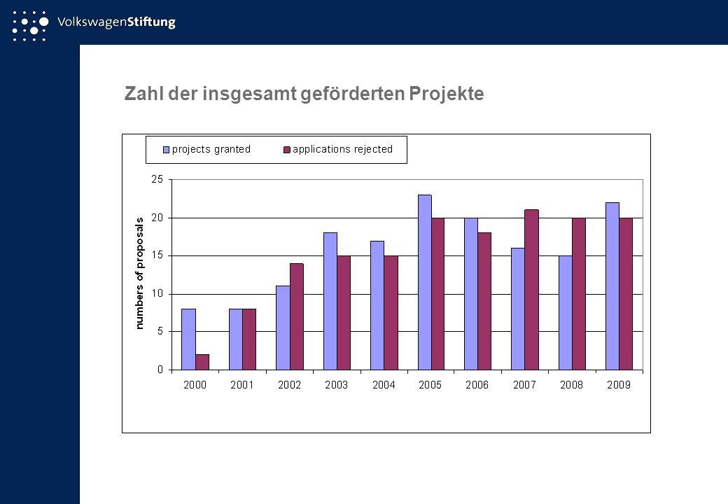 Zahl der insgesamt geförderten Projekte