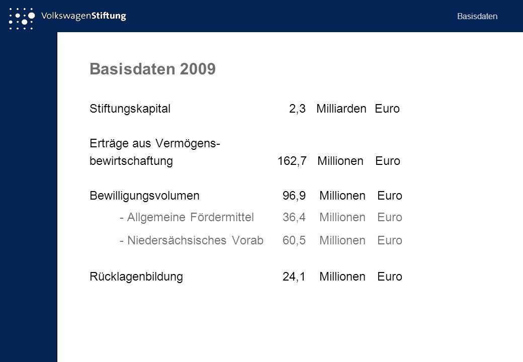 Basisdaten 2009 Stiftungskapital 2,3 Milliarden Euro Erträge aus Vermögens- bewirtschaftung 162,7 Millionen Euro Bewilligungsvolumen 96,9 Millionen Eu