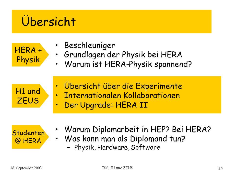 18. September 2003TSS: H1 und ZEUS 15 Übersicht Beschleuniger Grundlagen der Physik bei HERA Warum ist HERA-Physik spannend? HERA + Physik Studenten @