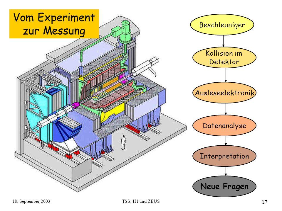 18. September 2003TSS: H1 und ZEUS 17 Vom Experiment zur Messung Beschleuniger Kollision im Detektor Ausleseelektronik Datenanalyse Interpretation Neu