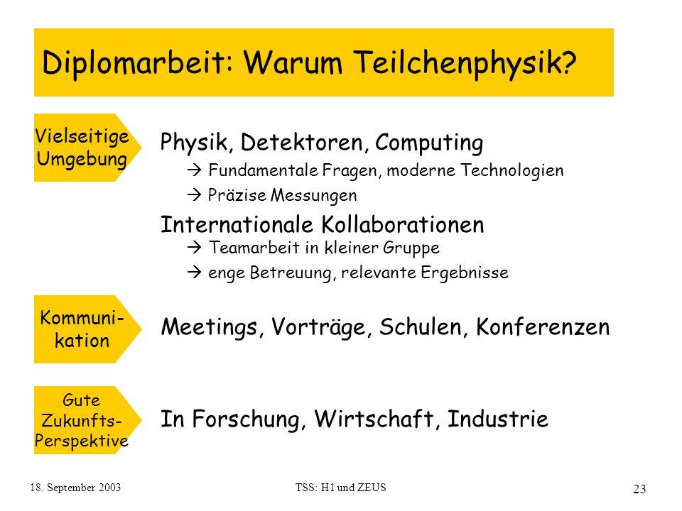 18. September 2003TSS: H1 und ZEUS 23 Diplomarbeit: Warum Teilchenphysik? Physik, Detektoren, Computing  Fundamentale Fragen, moderne Technologien 