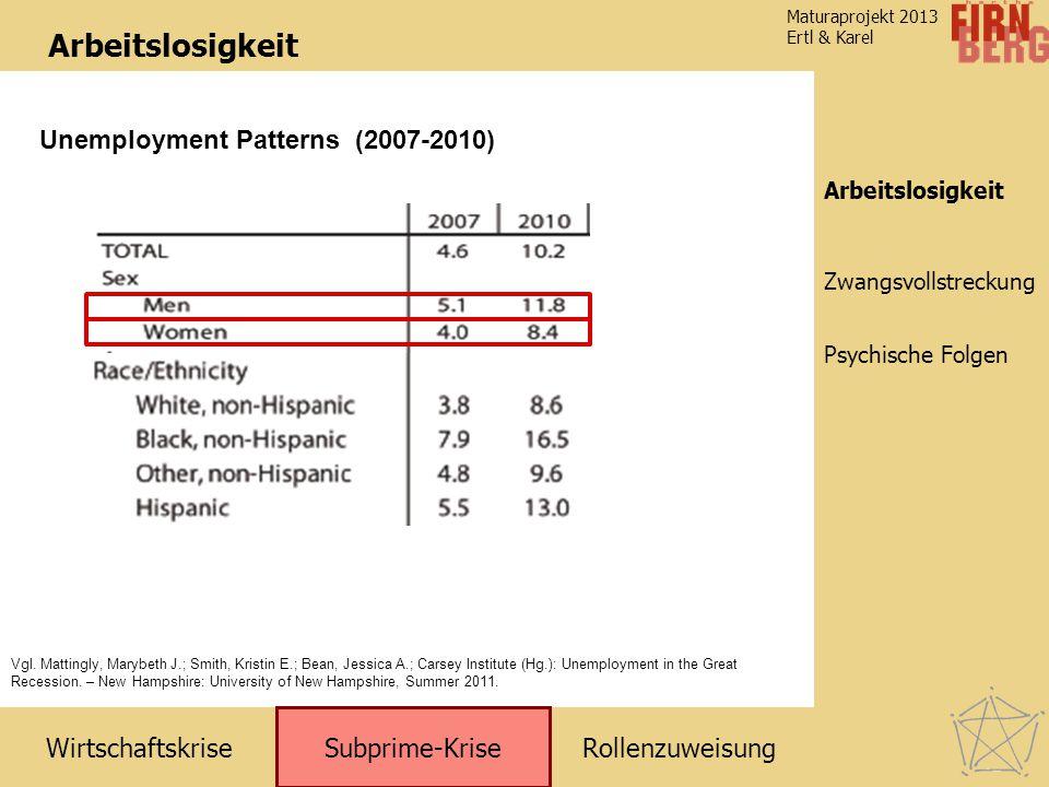 RollenzuweisungWirtschaftskrise Subprime-Krise Zwangsvollstreckung Arbeitslosigkeit Maturaprojekt 2013 Ertl & Karel Psychische Folgen Arbeitslosigkeit Vgl.