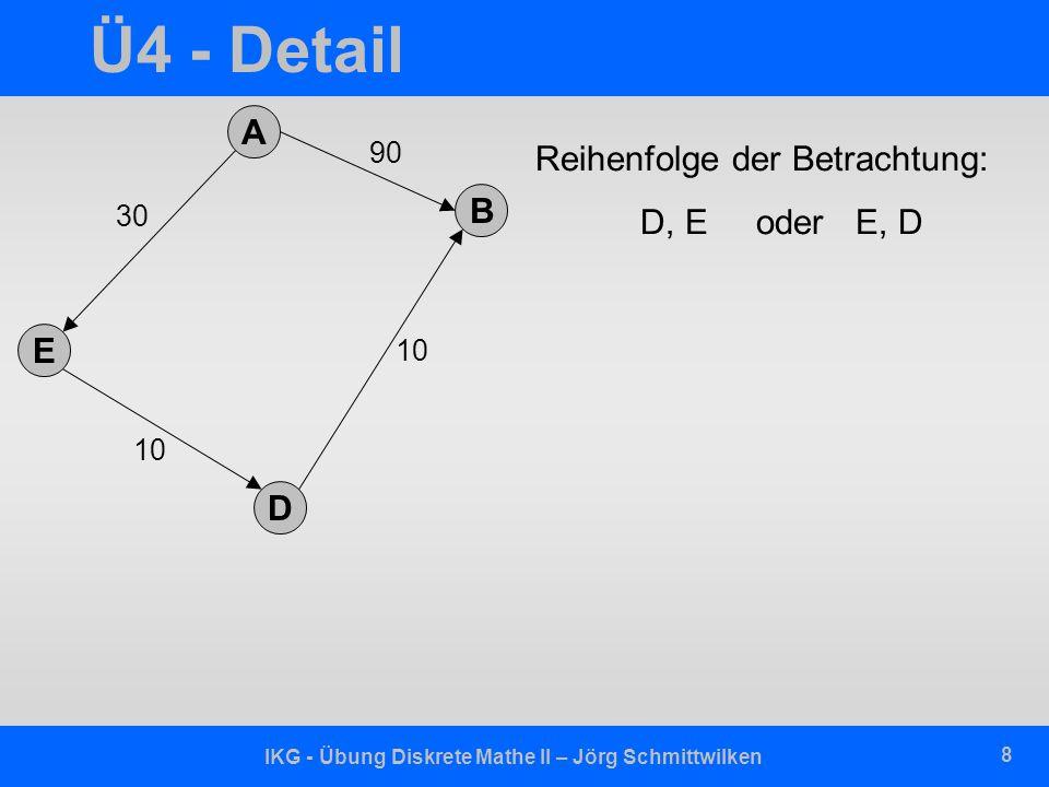 IKG - Übung Diskrete Mathe II – Jörg Schmittwilken 9 Ü4 - Detail Reihenfolge der Betrachtung: D, E oder E, D D: EDB : 20 E: AEB : 30 + 20 = 50 A E B D 30 10 90 20 50