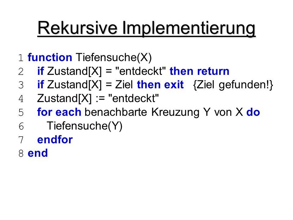 Rekursive Implementierung 1 function Tiefensuche(X) 2 if Zustand[X] =