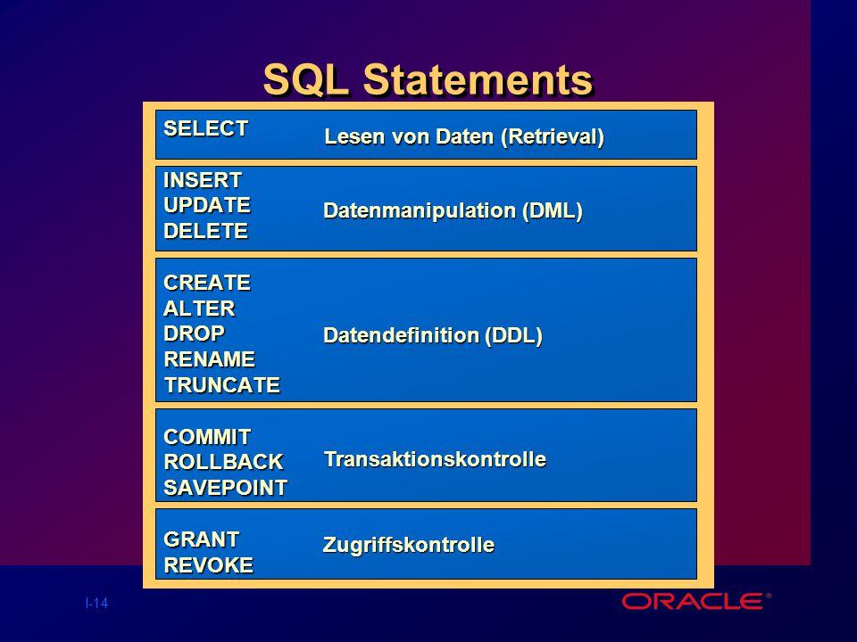 I-14 SQL Statements SELECT INSERTUPDATEDELETECREATEALTERDROPRENAMETRUNCATECOMMITROLLBACKSAVEPOINTGRANTREVOKESELECT INSERTUPDATEDELETECREATEALTERDROPRENAMETRUNCATECOMMITROLLBACKSAVEPOINTGRANTREVOKE Lesen von Daten (Retrieval) Lesen von Daten (Retrieval) Datenmanipulation (DML) Datendefinition (DDL) Transaktionskontrolle Zugriffskontrolle